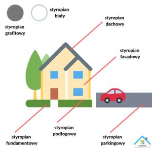 Rodzaje styropianu. Sprawdź, jakiego styropianu należy użyć izolując dach, fasadę, podłogę, parking lub fundament.